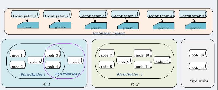 GBase 8a 核心组件服务图