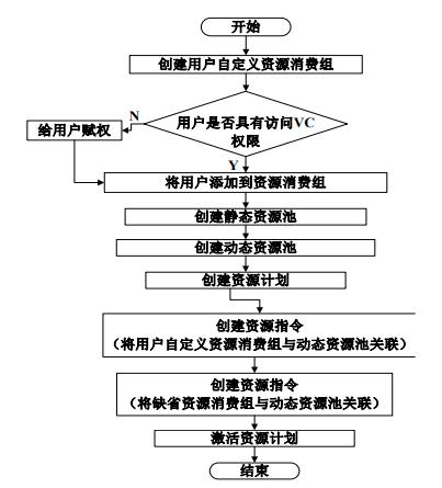 GBase 8a数据库集群资源管理使用流程图