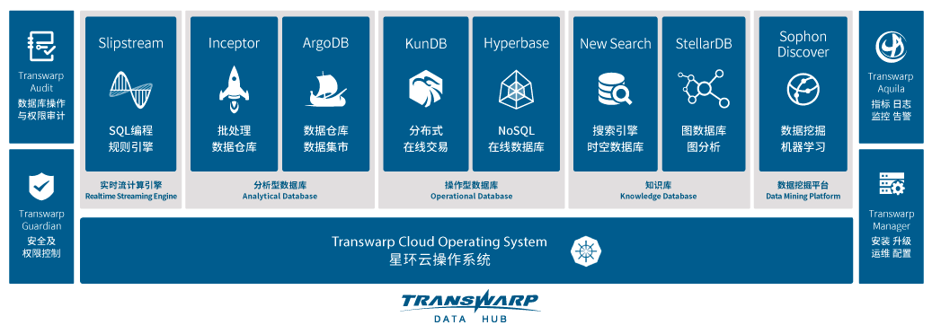 星环科技 Transwarp Data HUB/Cloud