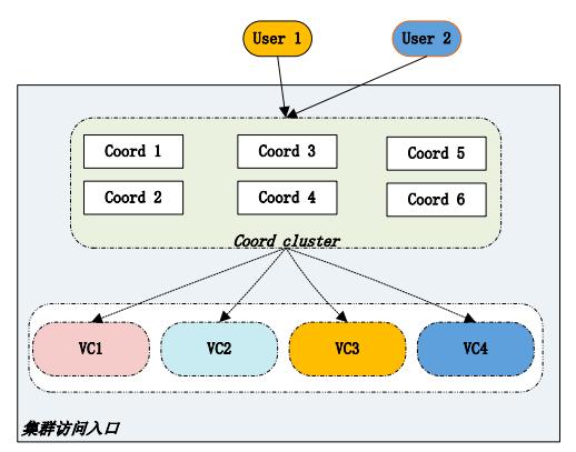 GBase 8a V95虚拟集群统一入口特性