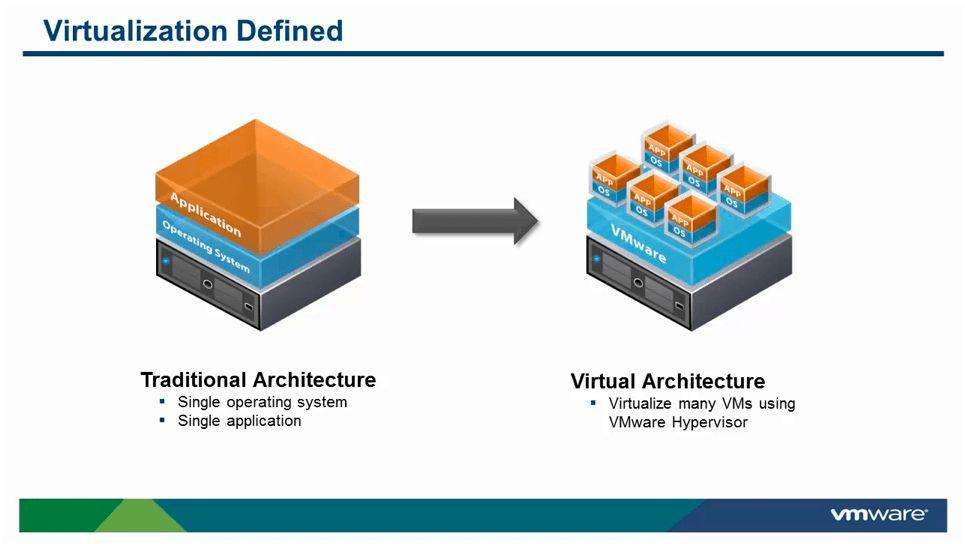 虚拟化是将各种物理资源,分割或者组合为一个或多个虚拟资源的技术称为虚拟化技术。