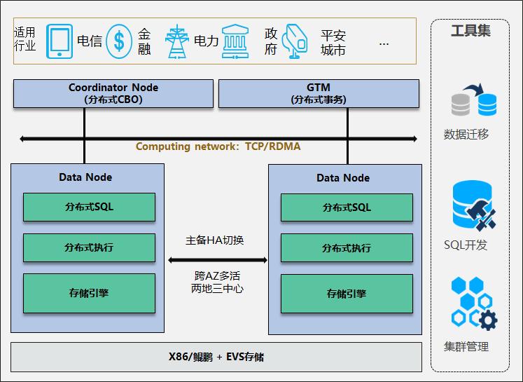 GaussDB(for openGauss) 分布式形态整体架构如下