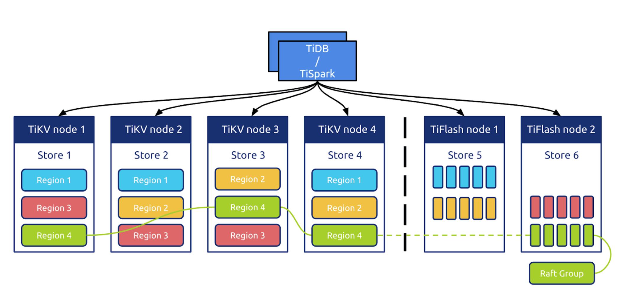 Tidb 行存和列存架构图