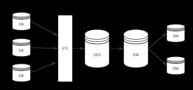 ODS,数据仓库DW,数据集市DM的概念简单形象理解
