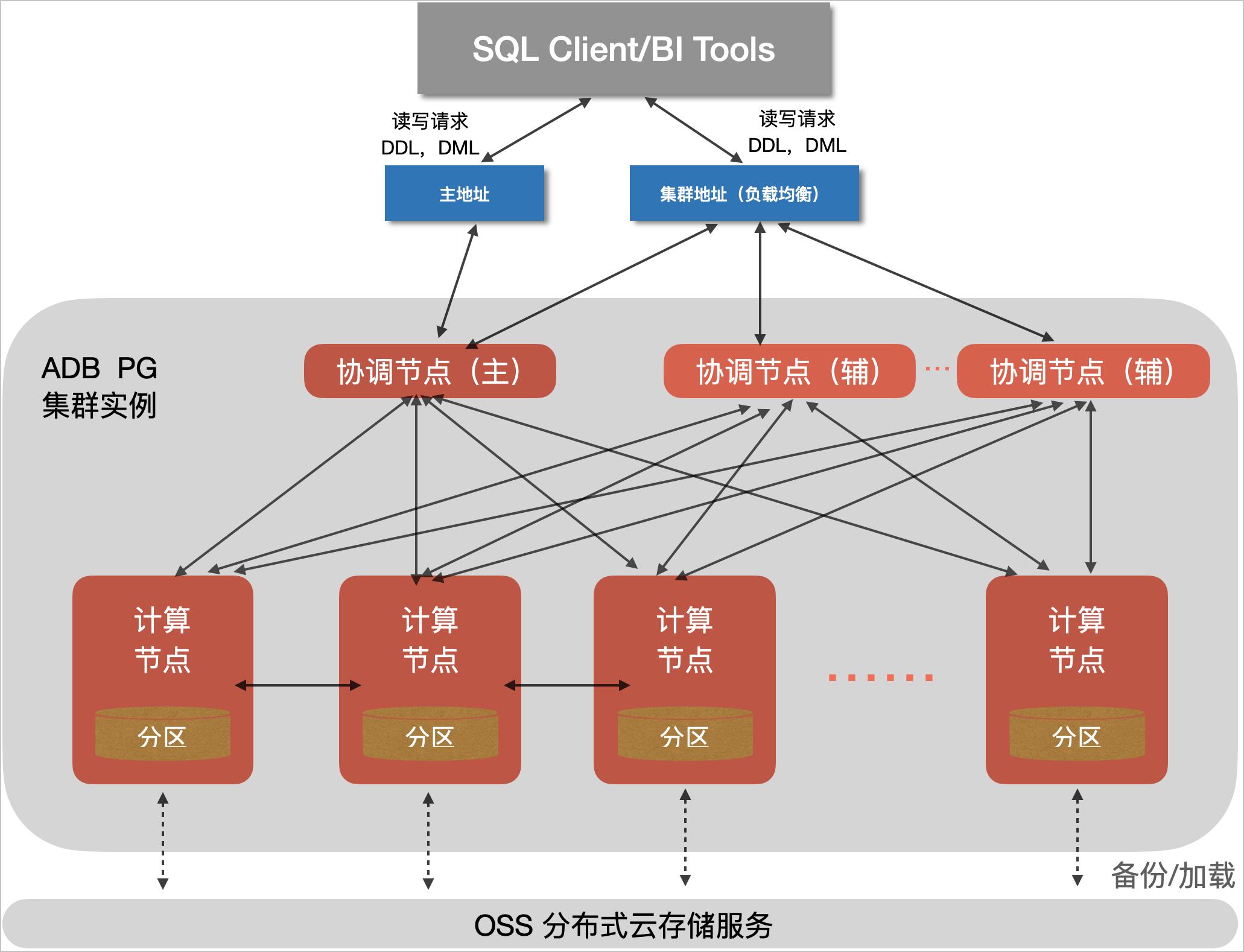 阿里云 AnalyticDB 产品架构图