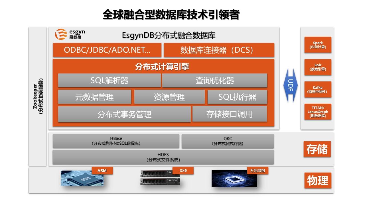 易鲸捷 EsgynDB 产品整体架构图