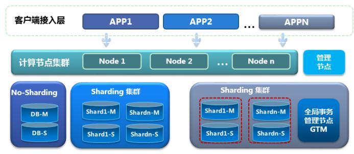中兴通讯GoldenDB产品架构图