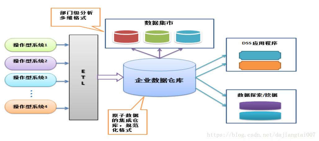 数据仓库和数据集市的概念图