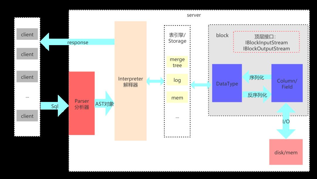 clickhouse 产品架构图