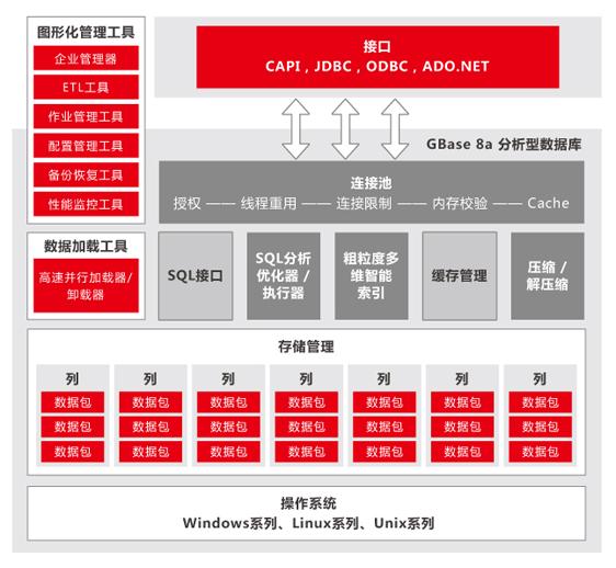GBase 8a 产品整体架构图