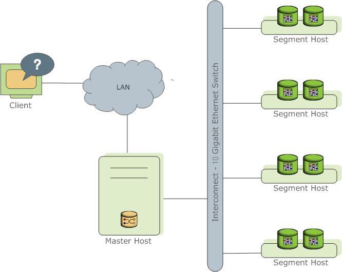 Greenplum 产品架构图