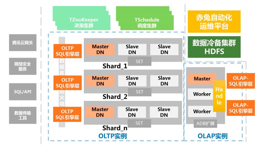 腾讯TDSQL MySQL 产品架构图