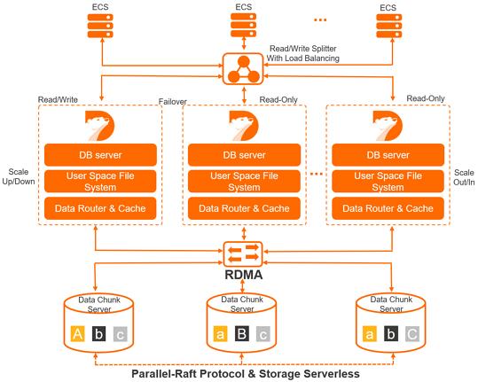 Polardb-O 产品整体架构图