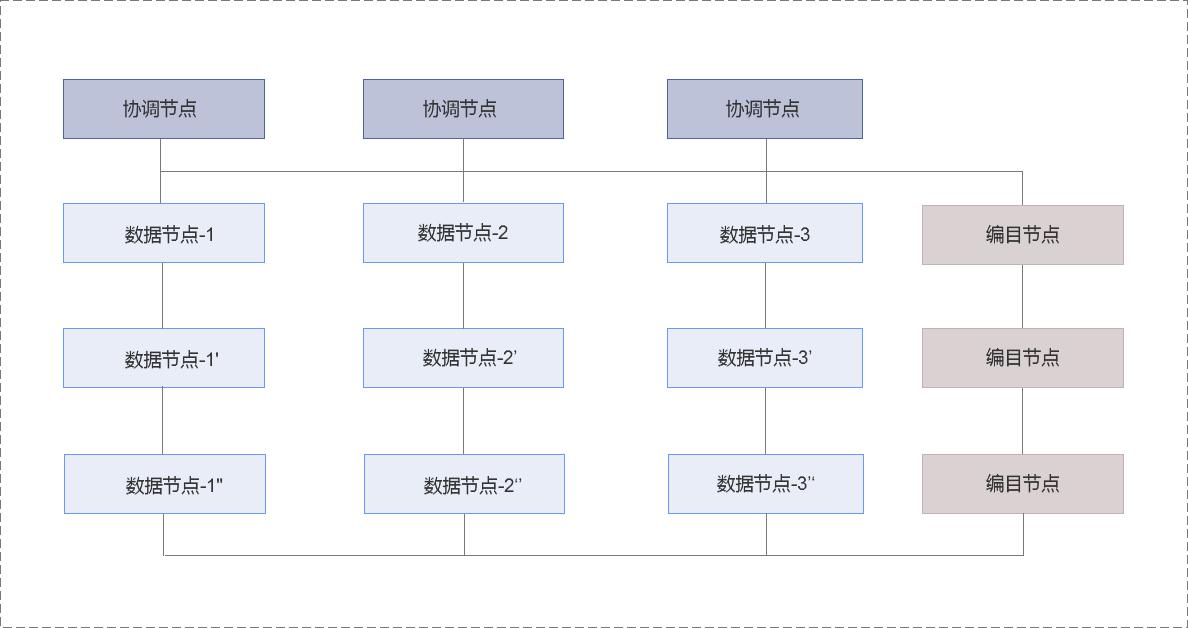 巨杉Sequoiadb产品存储引擎框架图