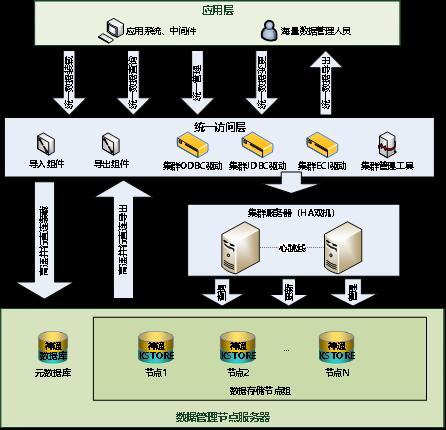神通数据库MPP集群产品架构图