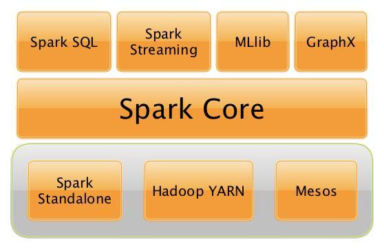 Spark 产品架构图