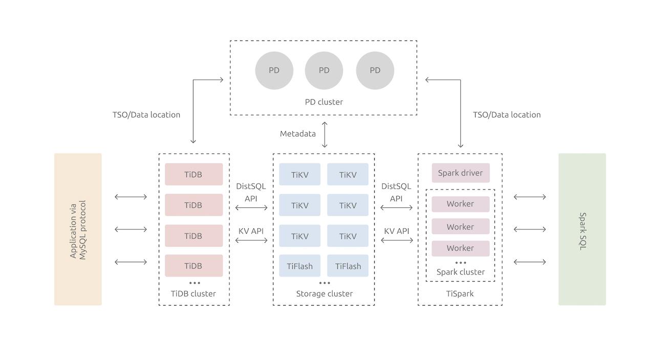 TiDB 产品整体架构图