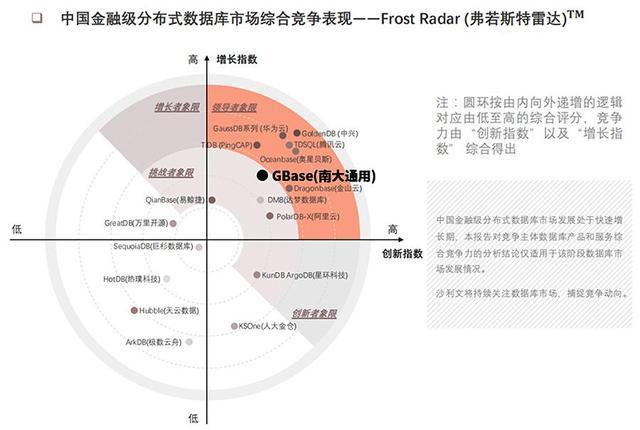 GBase数据库在金融领域处于领导者、创新者象限前列位置