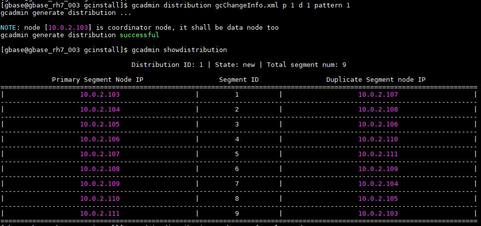 GBase 8a分布策略distribution的不同pattern样例 pattern 1 ,1副本