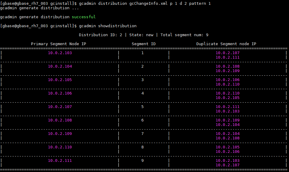 GBase 8a分布策略distribution的不同pattern样例 pattern 1 ,2副本