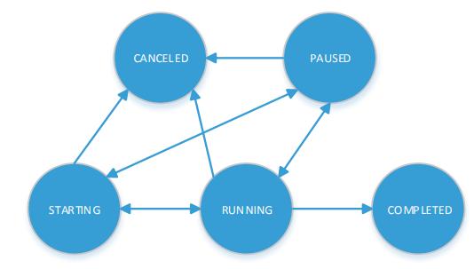 GBase 8a扩容重分布状态转换示意图