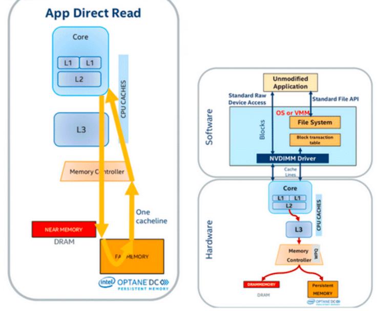 英特尔® 傲腾™ 持久内存 - App Direct(应用直接访问)模式